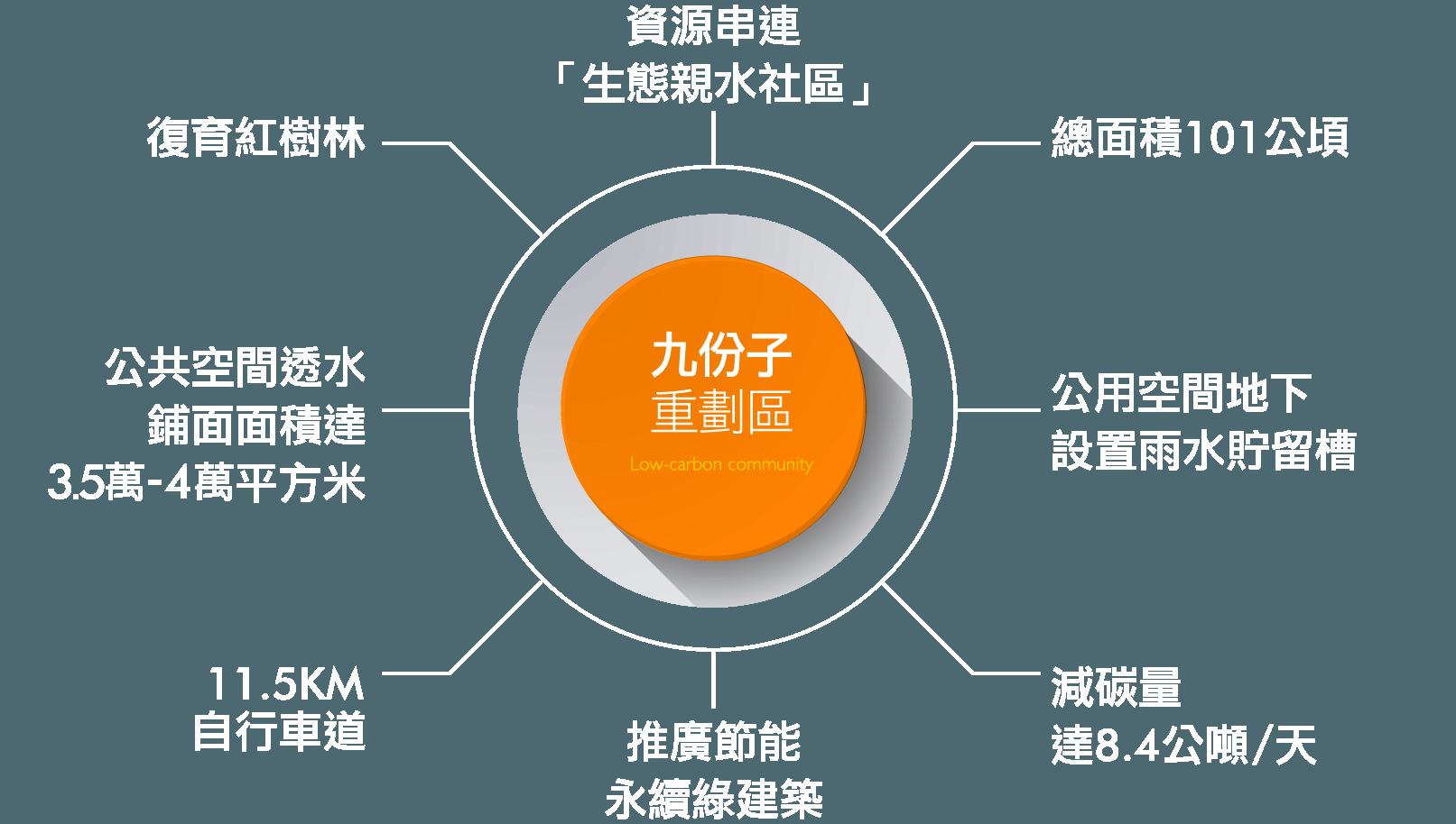 九份子重劃區的8大特色|台南建商連建建設